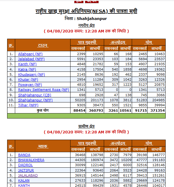 district wise list of UP Ration Card